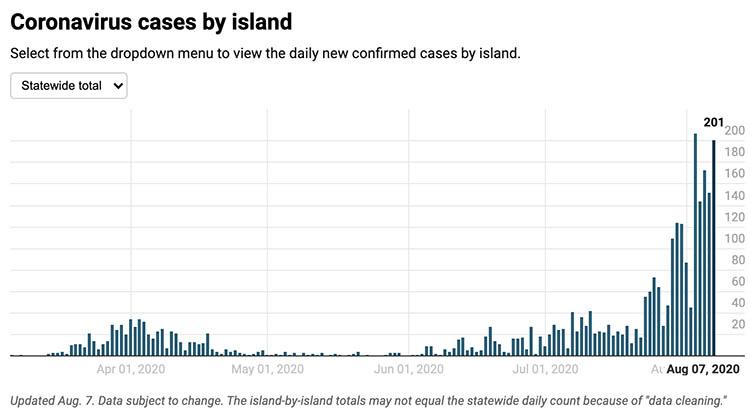cases_8.7.2020