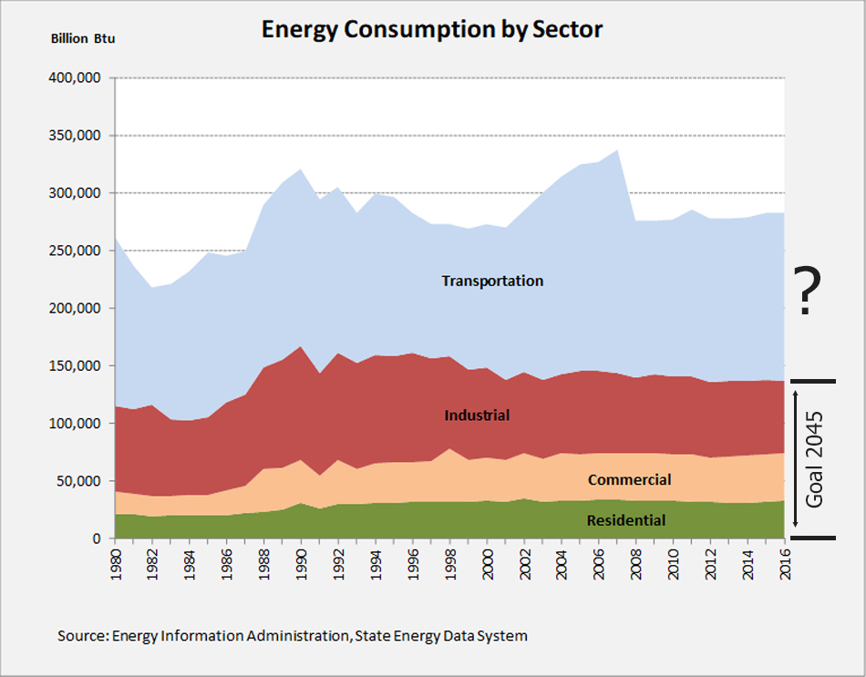 energy_consumption_HI